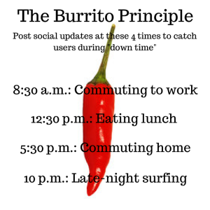 The Burrito Principle for Posting on Social Media
